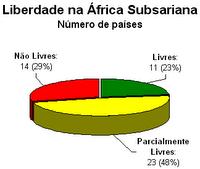 Liberdade na África Subsariana