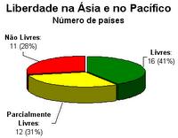 Liberdade na Ásia e no Pacífico