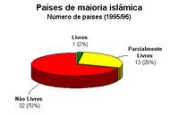 Liberdade nos países islâmicos (1995/96)