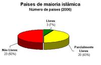 Liberdade nos países islâmicos (2006)