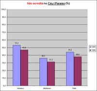 Percentagem dos que não acreditam no Céu/Paraíso