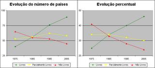 Liberdade no mundo: evolução 1975-2005
