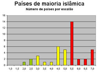 Número de países de maioria islâmica por escalão de liberdade
