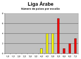Número de países da Liga Árabe por escalão de liberdade