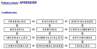 Diagrama de confluências