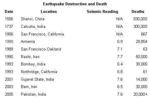 with the massive destruction from the earthquake in southern asia on saturday and with the death toll still mounting i am reminded of an article i read in