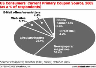 coupons marketing