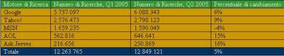 statistiche marketing motori di ricerca