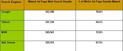 statistiche motori di ricerca