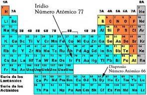 Experimentando la materia tabla periodica tabla periodica en 1869 un quimico ruso llamado dmitri mendeleevv ide una forma de organizar los elementos que eran conocidos en su epoca urtaz Choice Image
