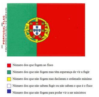 Political Cartoon -  Portugal
