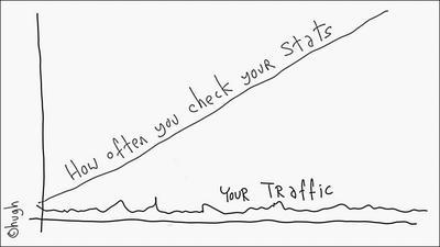 Frecuencia con la que miras tus estadísticas / Tu tráfico