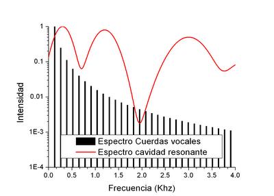 sonido de las cuerdas vocales, y espectro de la resonancia de las cavidades nasal y bucal