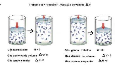 Primeira lei da termodinamica exemplos