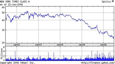 New York Times Class A stock price since June, 2001 http://markinmexico.blogspot.com/ Mark in Mexico, moderate to conservative opinion on news politics government and current events. News and opinion on Mexico.