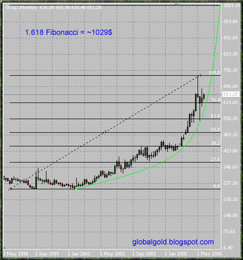 long term gold chart