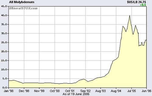 Molybdenum price chart