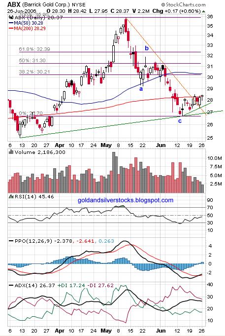 ABX, Barrick Gold Corp. Chart