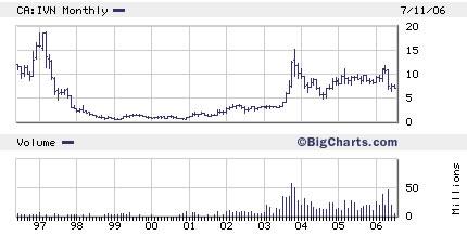 IVN long term chart