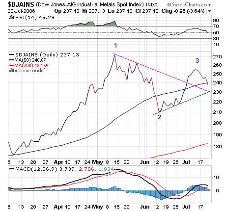 Dow Jones-AIG Industrial Metals Index chatr