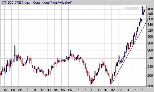 cci long term chart