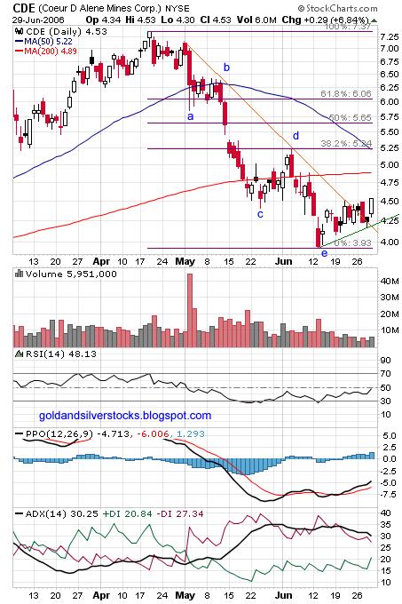 NYSE : CDE chart