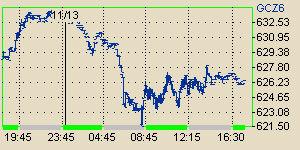 NYMEX-COMEX-intraday gold (GC) chart