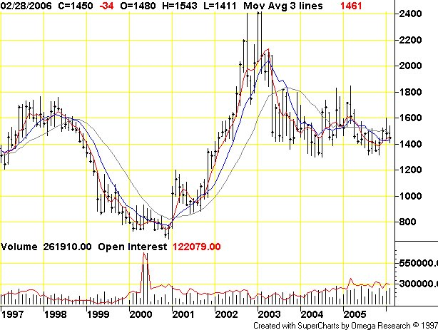 cocoa commodity Cocoa (nybot:cc) price charts and quotes for futures, commodities, stocks,  equities, foreign exchange - inocom markets.