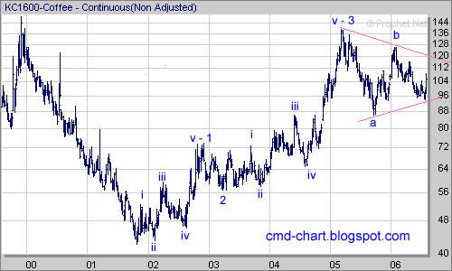 Coffee Futures chart