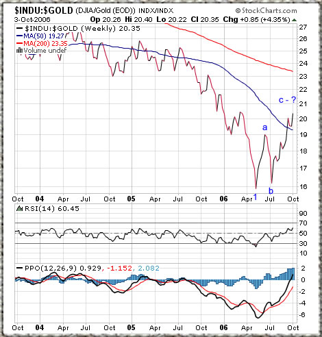 Dow/Gold ratio chart