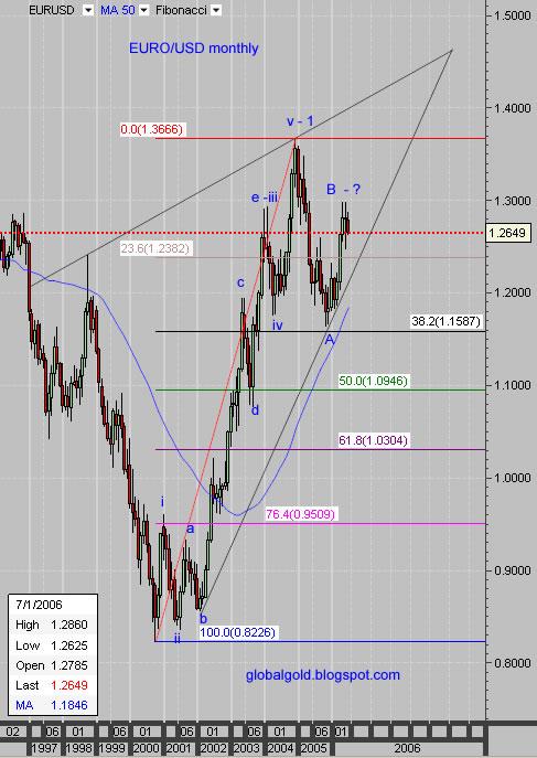 EURUSD monthly chart