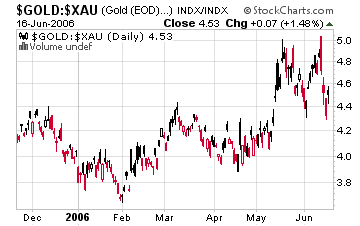GOLD/XAU Ratio