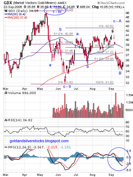 GDX – goldminers ETF daily Chart