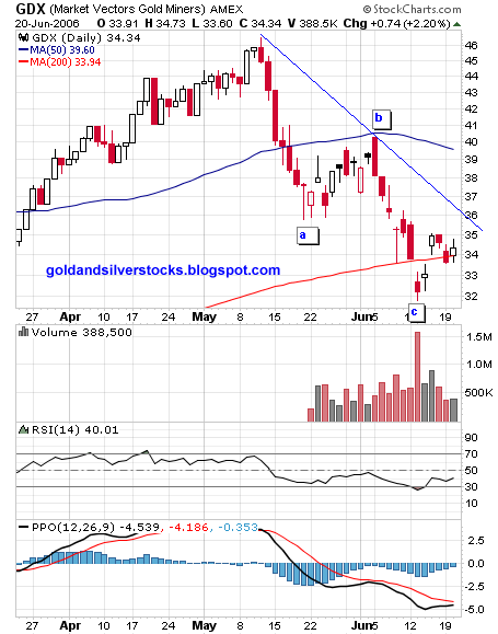 GDX ETF daily chart