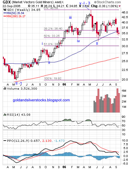 GDX – goldminers ETF weekly Chart