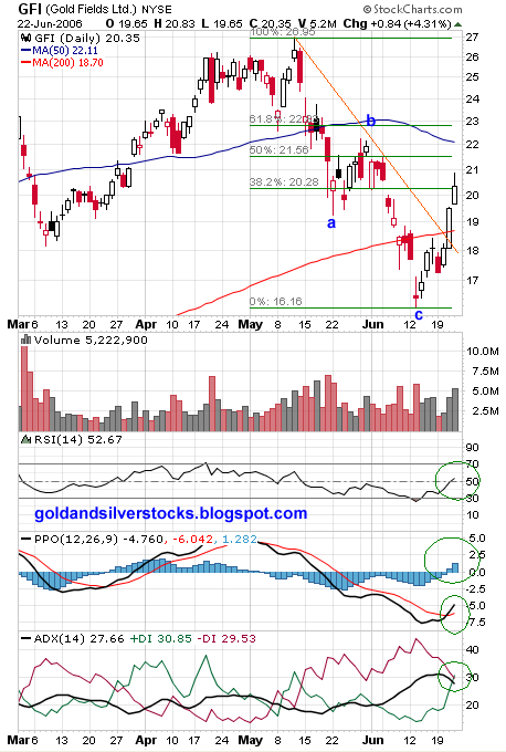 Gold Fields (GFI)chart
