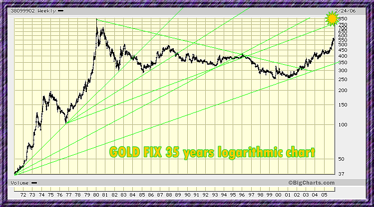long term gold log chart