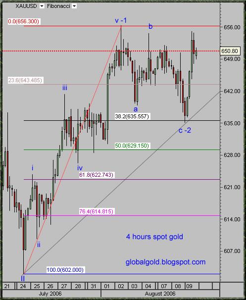 spot gold chart, xauusd