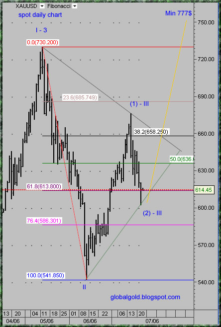 spot price gold chart