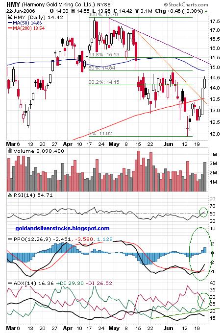 Harmony Gold Mining (HMY)chart