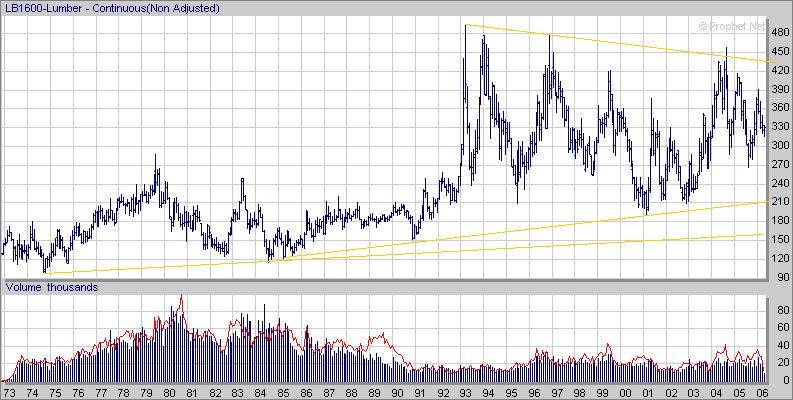 Commodities charts random length lumber future cme lb