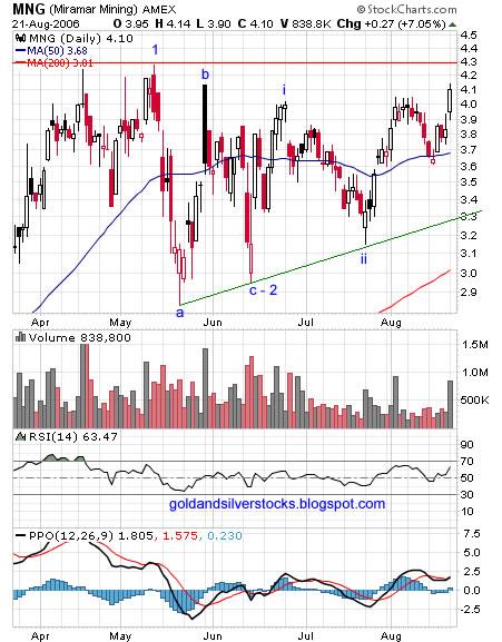 Miramar Mining Corporation, mng chart