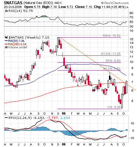 Natural Gas weekly chart