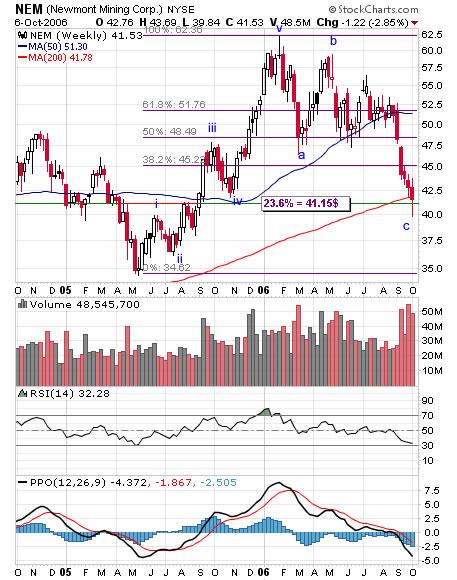 Newmont mining weekly chart