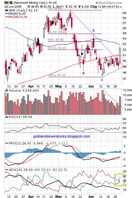 NYSE : NEM chart