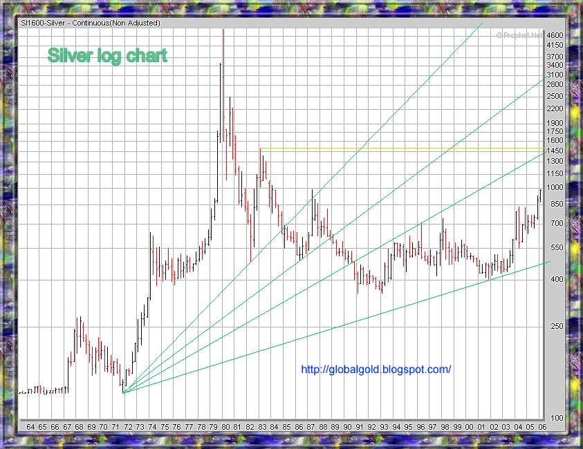 long term silver log chart