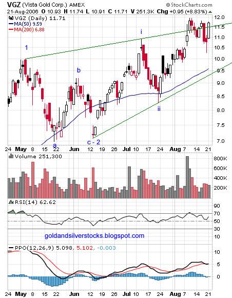 Vista Gold Corp., VGZ chart