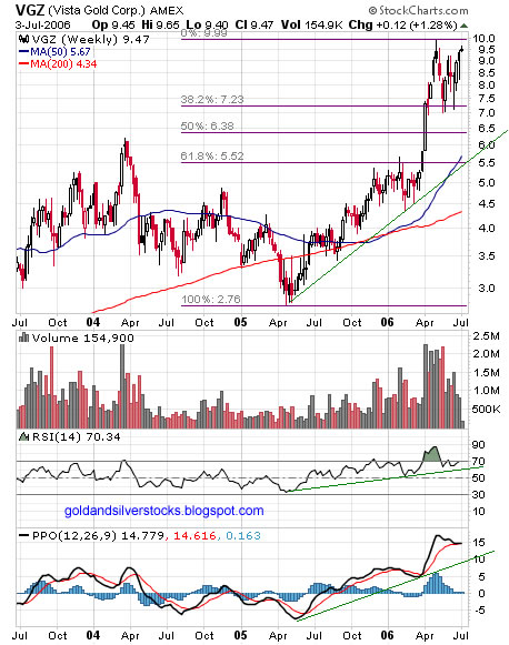 Vista Gold weekly chart