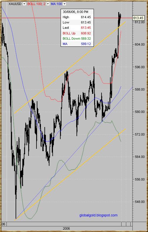 Spot Gold XAUUSD chart