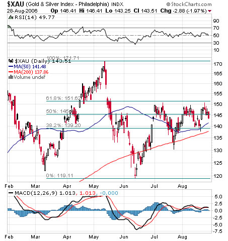 XAU gold and silver stocks index - chart